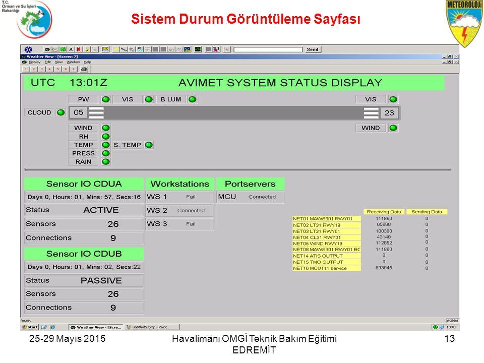 25-29 Mayıs 2015Havalimanı OMGİ Teknik Bakım Eğitimi EDREMİT 13 Sistem Durum Görüntüleme Sayfası