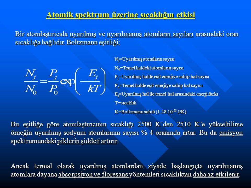Atomik spektrum üzerine sıcaklığın etkisi Bir atomlaştırıcıda uyarılmış ve uyarılmamış atomların sayıları arasındaki oran sıcaklığa bağlıdır.