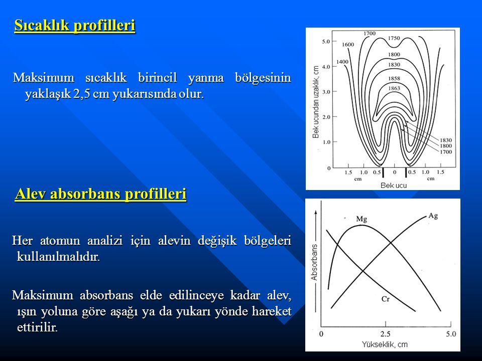 Sıcaklık profilleri Maksimum sıcaklık birincil yanma bölgesinin yaklaşık 2,5 cm yukarısında olur.