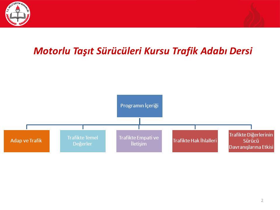 Motorlu Taşıt Sürücüleri Kursu Trafik Adabı Dersi Programın İçeriği Adap ve Trafik Trafikte Temel Değerler Trafikte Empati ve İletişim Trafikte Hak İh
