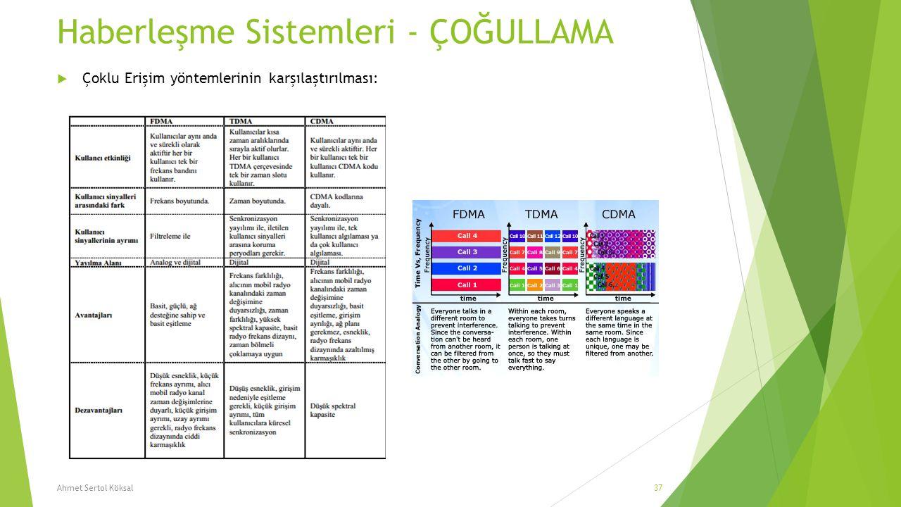 Haberleşme Sistemleri - ÇOĞULLAMA  Çoklu Erişim yöntemlerinin karşılaştırılması: Ahmet Sertol Köksal37