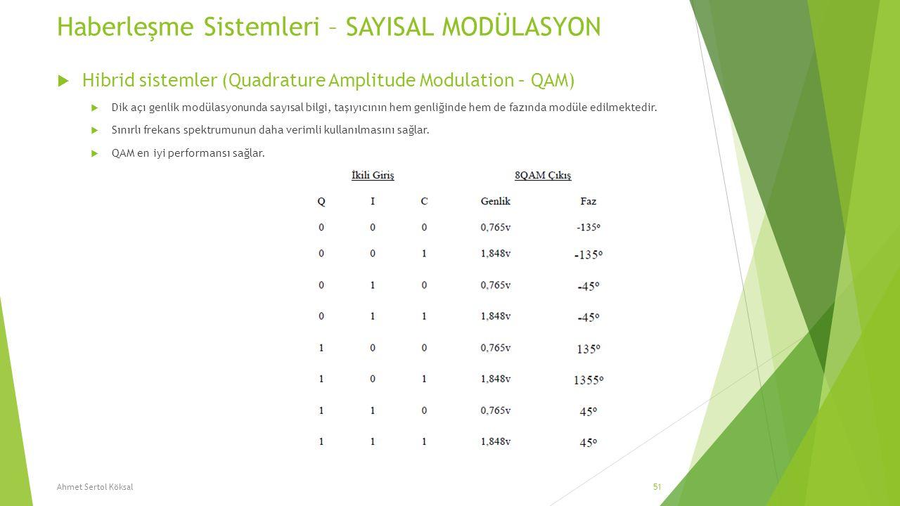 Haberleşme Sistemleri – SAYISAL MODÜLASYON  Hibrid sistemler (Quadrature Amplitude Modulation – QAM)  Dik açı genlik modülasyonunda sayısal bilgi, t