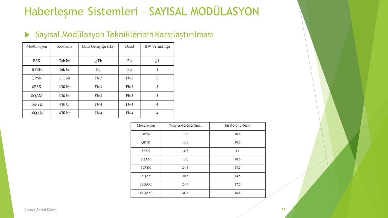 Haberleşme Sistemleri – SAYISAL MODÜLASYON  Sayısal Modülasyon Tekniklerinin Karşılaştırılması Ahmet Sertol Köksal52