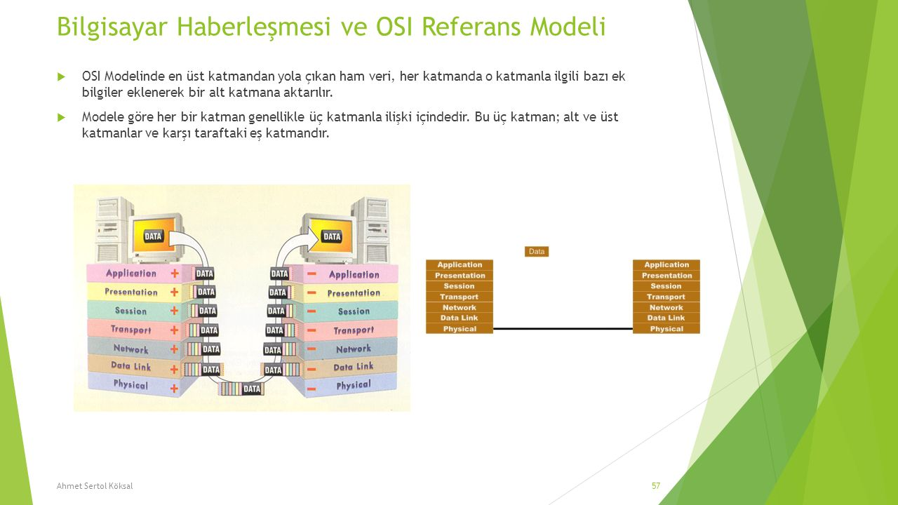 Bilgisayar Haberleşmesi ve OSI Referans Modeli  OSI Modelinde en üst katmandan yola çıkan ham veri, her katmanda o katmanla ilgili bazı ek bilgiler e