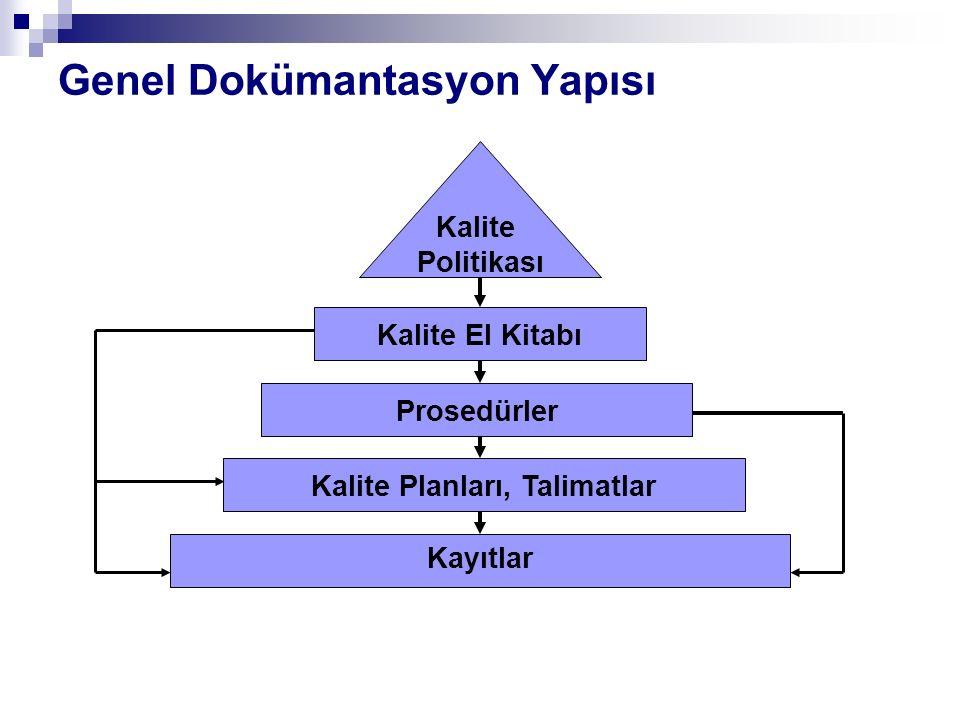 Genel Dokümantasyon Yapısı Kalite Politikası Kalite El Kitabı Kalite Planları, Talimatlar Kayıtlar Prosedürler