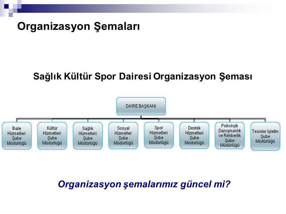 Sağlık Kültür Spor Dairesi Organizasyon Şeması Organizasyon şemalarımız güncel mi?