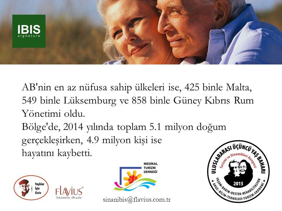 Yaşlı bakımı turizminde öncelikle Türk vatandaşları… Birleşmiş milletlerin 2014 yılı raporuna göre dünyanın nüfusu 7.243.784.000 iken, Avrupa kıtasının nüfusu ise 742.813.000 'dür.