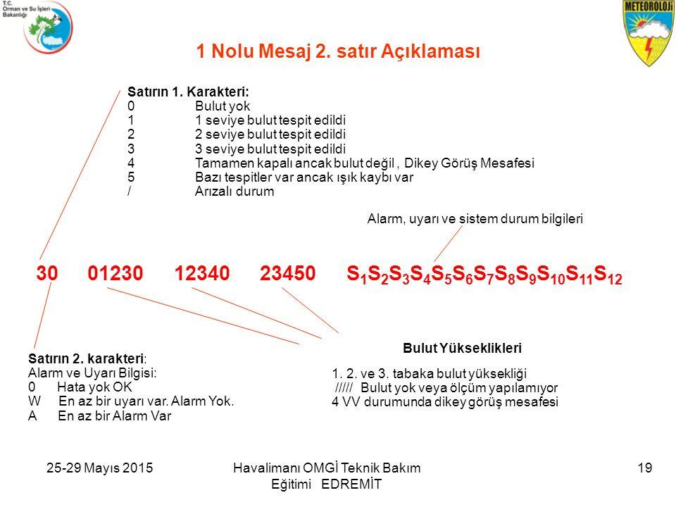 25-29 Mayıs 2015Havalimanı OMGİ Teknik Bakım Eğitimi EDREMİT 19 1 Nolu Mesaj 2.