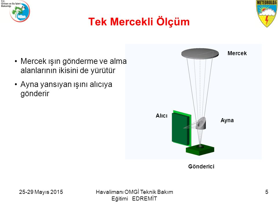 25-29 Mayıs 2015Havalimanı OMGİ Teknik Bakım Eğitimi EDREMİT Yukarıdaki örnekte Transmitter kartı arızalı durumda olduğundan alarm pozisyonundadır.