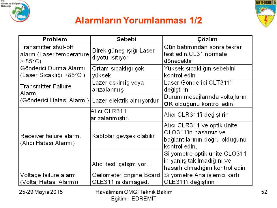 25-29 Mayıs 2015Havalimanı OMGİ Teknik Bakım Eğitimi EDREMİT 52 Alarmların Yorumlanması 1/2