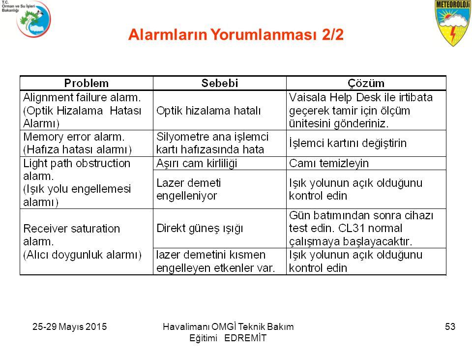 25-29 Mayıs 2015Havalimanı OMGİ Teknik Bakım Eğitimi EDREMİT 53 Alarmların Yorumlanması 2/2