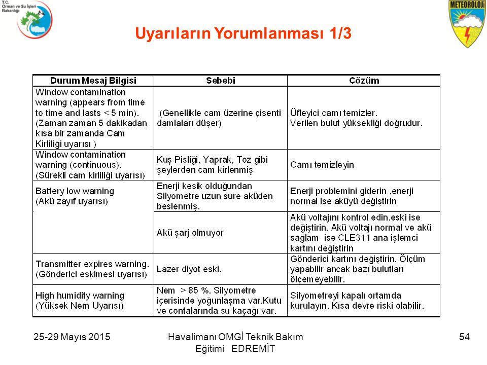 25-29 Mayıs 2015Havalimanı OMGİ Teknik Bakım Eğitimi EDREMİT 54 Uyarıların Yorumlanması 1/3