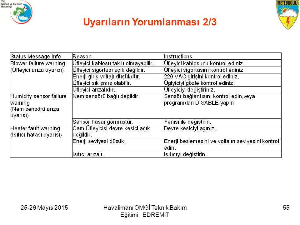 25-29 Mayıs 2015Havalimanı OMGİ Teknik Bakım Eğitimi EDREMİT 55 Uyarıların Yorumlanması 2/3