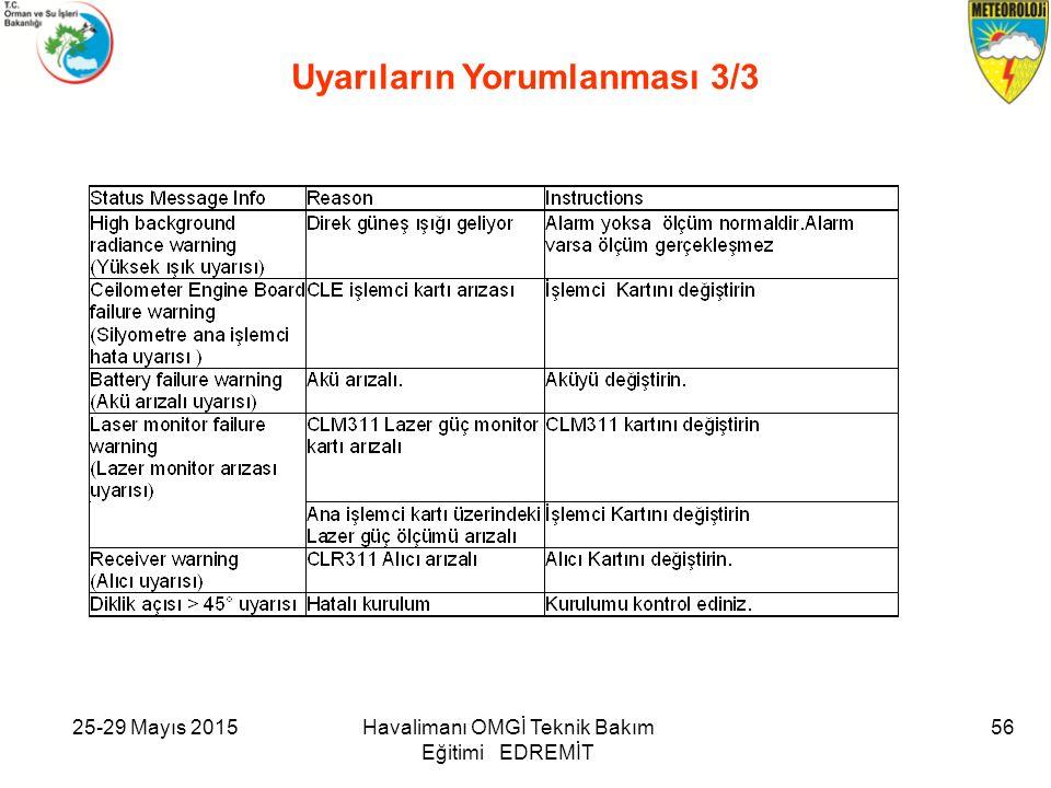 25-29 Mayıs 2015Havalimanı OMGİ Teknik Bakım Eğitimi EDREMİT 56 Uyarıların Yorumlanması 3/3