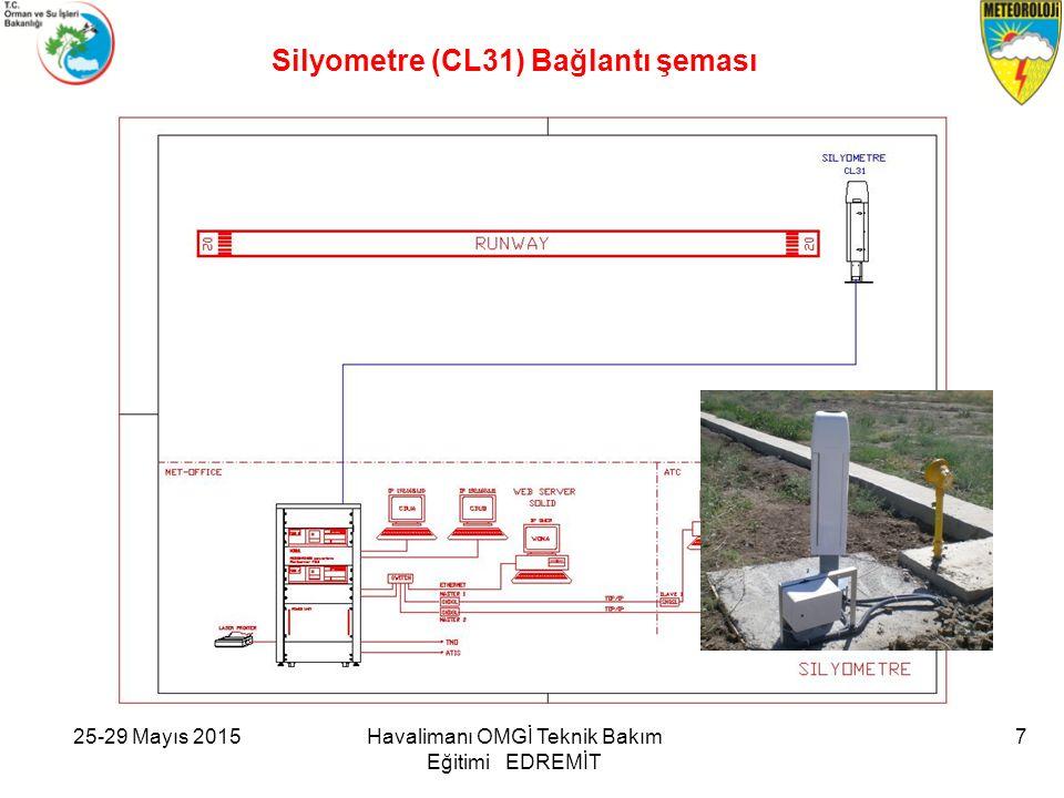 25-29 Mayıs 2015Havalimanı OMGİ Teknik Bakım Eğitimi EDREMİT 7 Silyometre (CL31) Bağlantı şeması