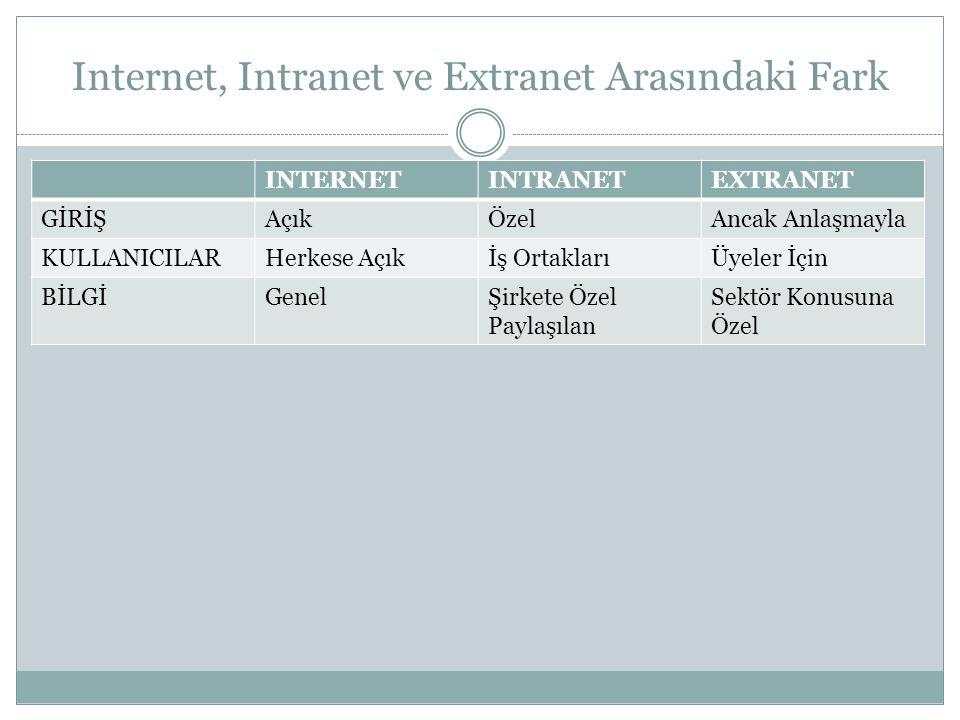 Internet, Intranet ve Extranet Arasındaki Fark INTERNETINTRANETEXTRANET GİRİŞAçıkÖzelAncak Anlaşmayla KULLANICILARHerkese Açıkİş OrtaklarıÜyeler İçin BİLGİGenelŞirkete Özel Paylaşılan Sektör Konusuna Özel