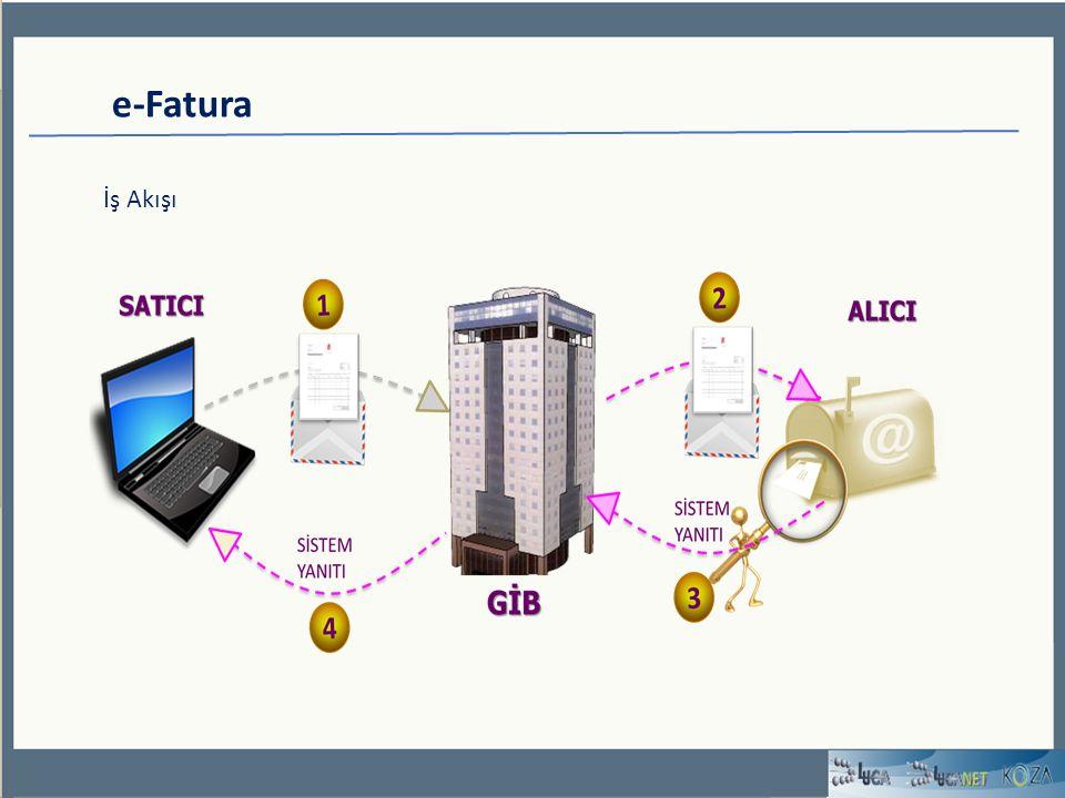 e-Fatura E – Fatura Kullanım Yöntemleri 1.Yöntem E-Fatura Portalı 2.Yöntem Entegrasyon 3.Yöntem Özel Entegratör Yöntem VUK 397 VUK 421 Yasal Düzenleme Kimler Kullanabilir Web Uygulaması Temel Fonksiyonlar E-imza/mali mühür Gönderme/Alma Arşivleme KOBI ler İçin Uygun Gelişmiş bilgi işlem sistemi Doğrudan bağlantı E-imza/mali mühür Arşivleme Başkanlıktan onay almış 3.taraflar (entegratörler) E-imza/mali mühür Tüm mükellefler için uygun GIB'e Yazılı Başvuru ile portal kullanıcı hesabı ve mali mühür temini Klavuzlarda anlatılan yapı ve belge standartlarına uygun teknik hazırlıkların tamamlanması GIB'e yazılı başvuru ve onay GIB tarafından onay almış entegratör firmalara başvuru ve teknik gereklilikler İzlenecek Adımlar Üç Yöntemden yalnızca birisi seçilmelidir.