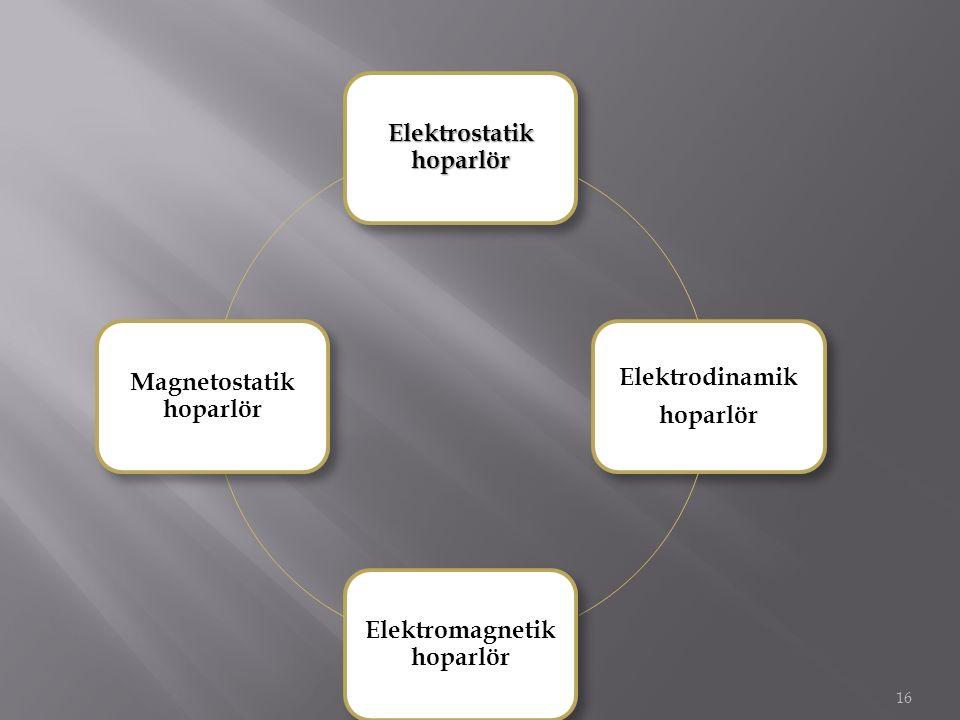 Elektrostatik hoparlör Elektrodinamik hoparlör Elektromagnetik hoparlör Magnetostatik hoparlör 16