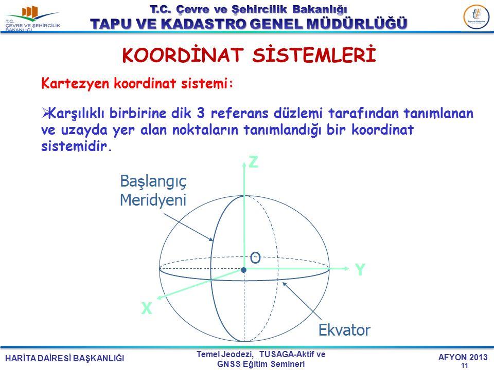HARİTA DAİRESİ BAŞKANLIĞI Temel Jeodezi, TUSAGA-Aktif ve GNSS Eğitim Semineri AFYON 2013 KOORDİNAT SİSTEMLERİ 11 Kartezyen koordinat sistemi:  Karşıl