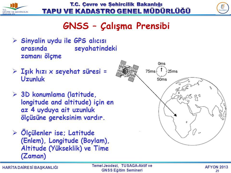 HARİTA DAİRESİ BAŞKANLIĞI Temel Jeodezi, TUSAGA-Aktif ve GNSS Eğitim Semineri AFYON 2013 GNSS – Çalışma Prensibi 29  Sinyalin uydu ile GPS alıcısı ar