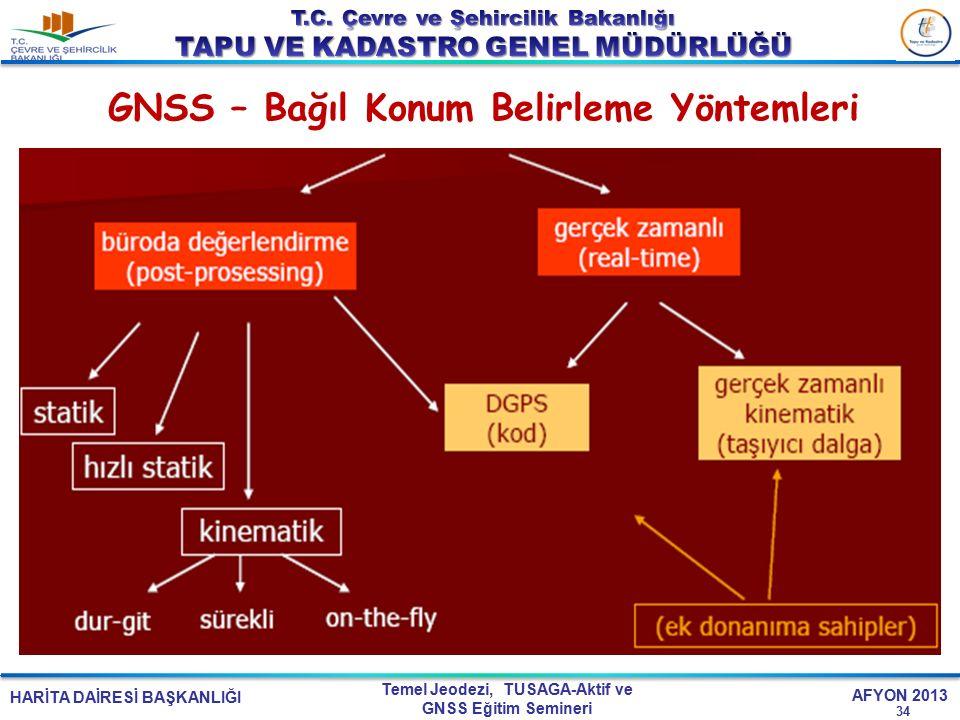 HARİTA DAİRESİ BAŞKANLIĞI Temel Jeodezi, TUSAGA-Aktif ve GNSS Eğitim Semineri AFYON 2013 GNSS – Bağıl Konum Belirleme Yöntemleri 34