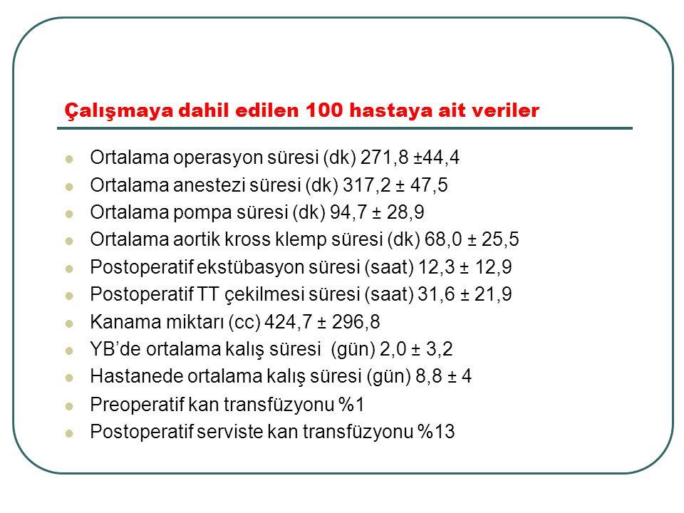 Çalışmaya dahil edilen 100 hastaya ait veriler Ortalama operasyon süresi (dk) 271,8 ±44,4 Ortalama anestezi süresi (dk) 317,2 ± 47,5 Ortalama pompa sü