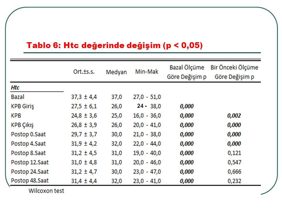 Tablo 6: Htc değerinde değişim (p < 0,05) 24 -