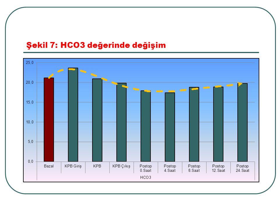 Şekil 7: HCO3 değerinde değişim
