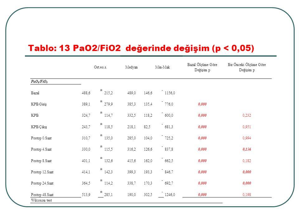 Tablo: 13 PaO2/FiO2 değerinde değişim (p < 0,05) Ort.±s.s.MedyanMin-Mak Bazal Ölçüme Göre Değişim p Bir Önceki Ölçüme Göre Değişim p PaO ₂ /FiO ₂ Baza