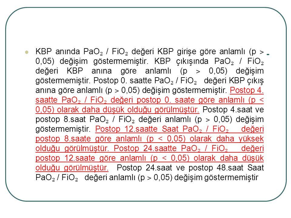 KBP anında PaO ₂ / FiO ₂ değeri KBP girişe göre anlamlı (p ˃ 0,05) değişim göstermemiştir. KBP çıkışında PaO ₂ / FiO ₂ değeri KBP anına göre anlamlı (