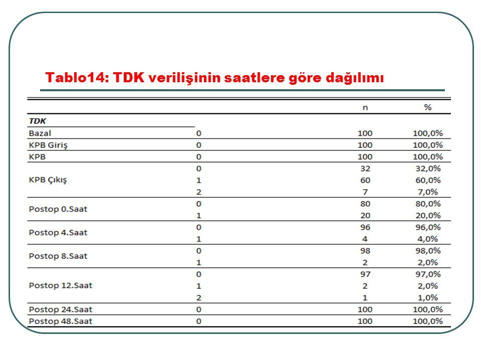 Tablo14: TDK verilişinin saatlere göre dağılımı