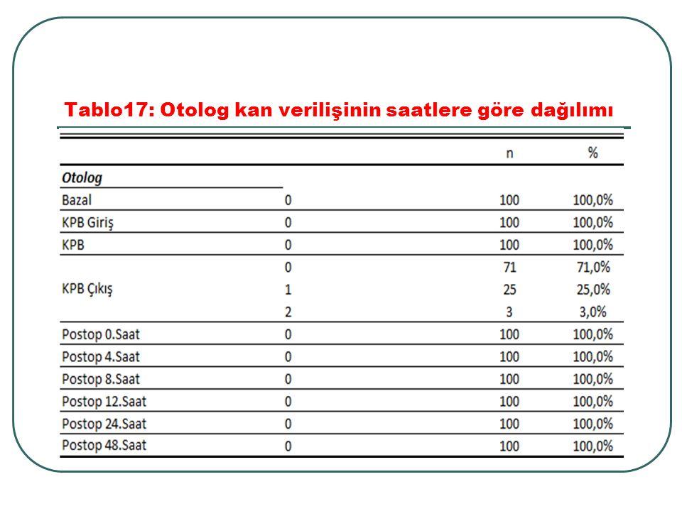 Tablo17: Otolog kan verilişinin saatlere göre dağılımı