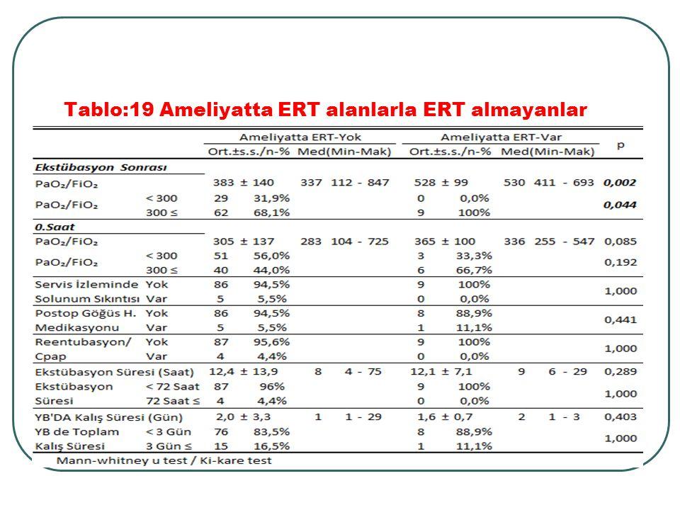 Tablo:19 Ameliyatta ERT alanlarla ERT almayanlar