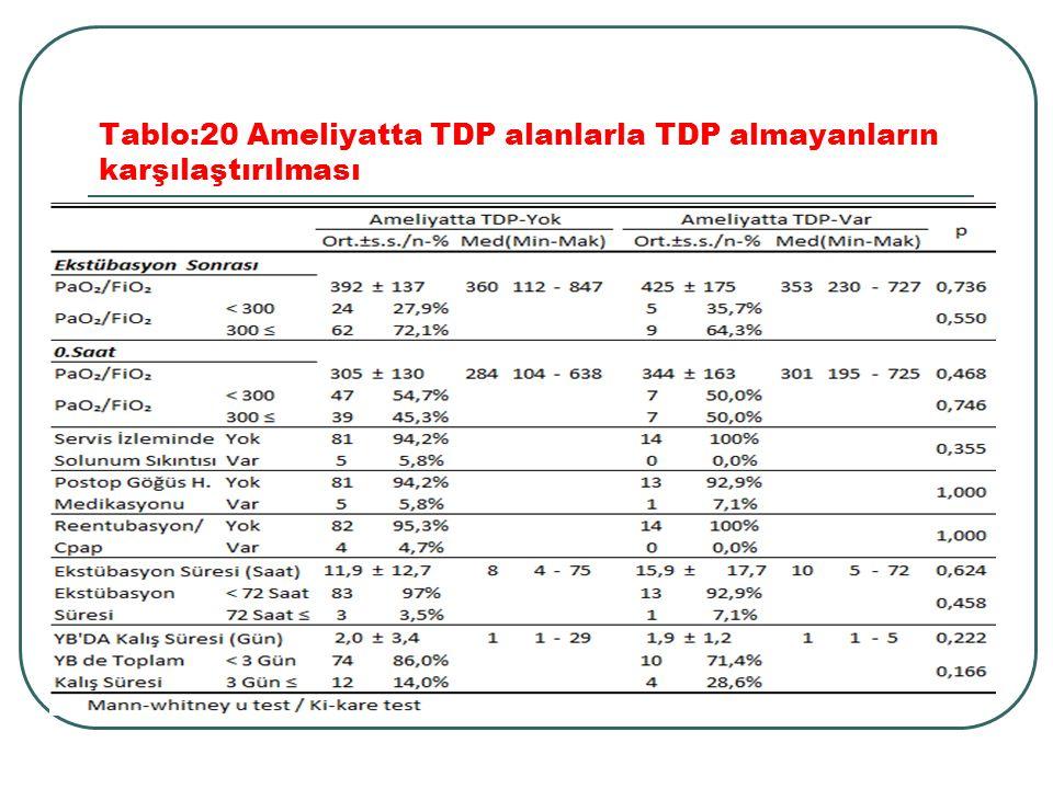 Tablo:20 Ameliyatta TDP alanlarla TDP almayanların karşılaştırılması