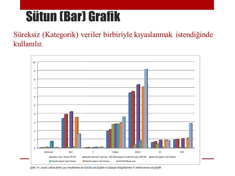 Sütun (Bar) Grafik Süreksiz (Kategorik) veriler birbiriyle kıyaslanmak istendiğinde kullanılır.