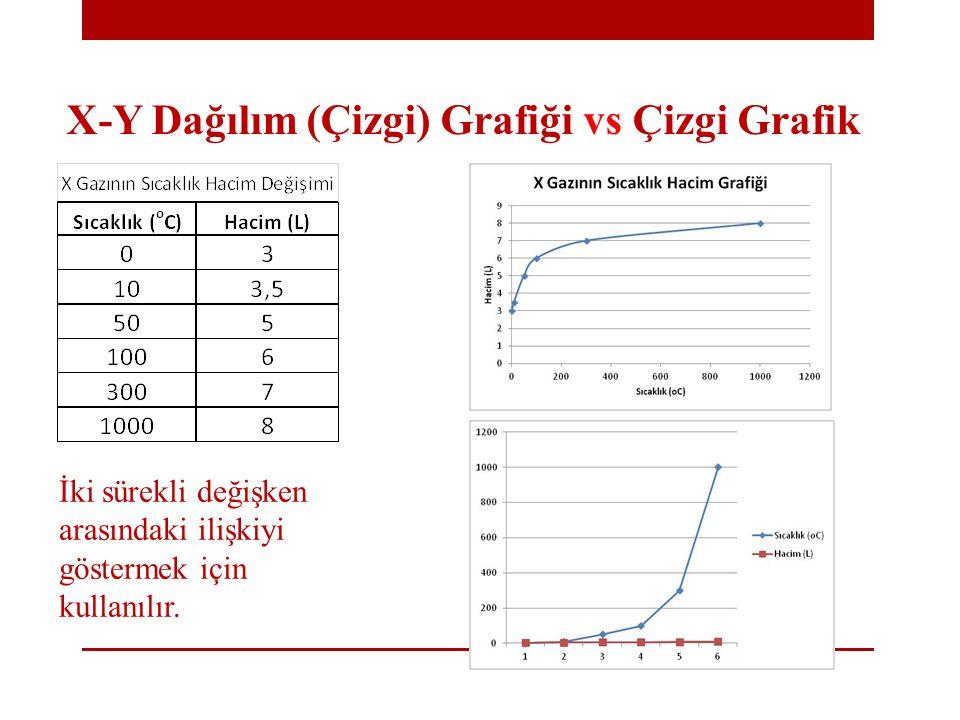 X-Y Dağılım (Çizgi) Grafiği vs Çizgi Grafik İki sürekli değişken arasındaki ilişkiyi göstermek için kullanılır.
