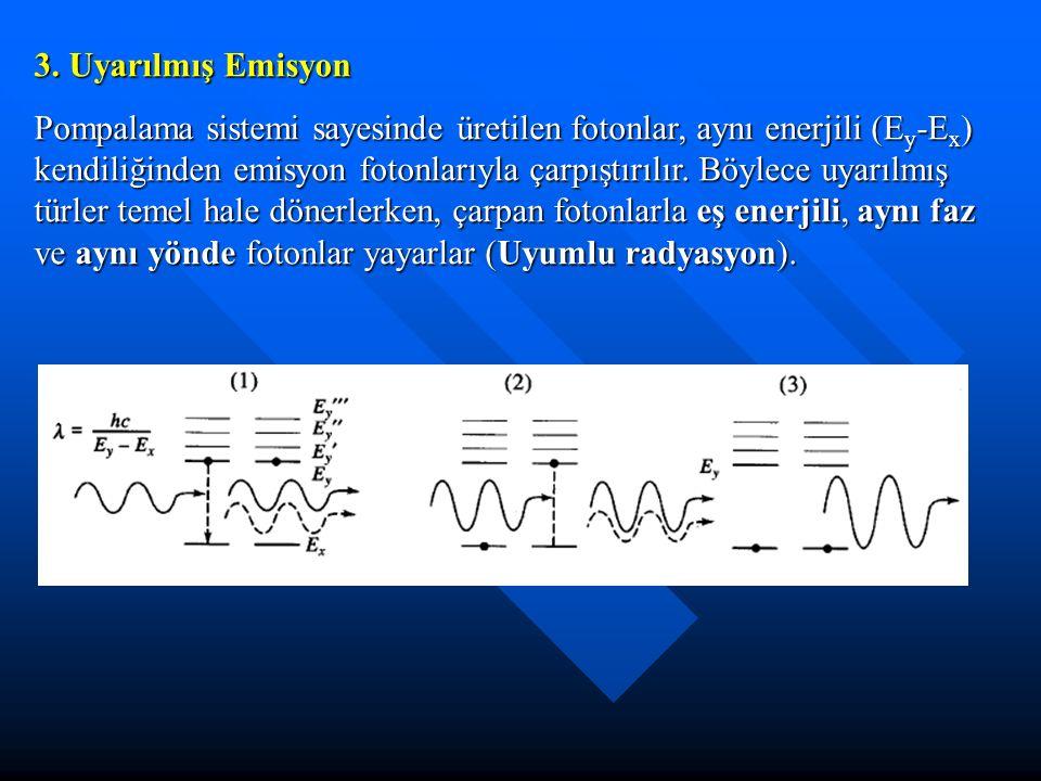 3. Uyarılmış Emisyon Pompalama sistemi sayesinde üretilen fotonlar, aynı enerjili (E y -E x ) kendiliğinden emisyon fotonlarıyla çarpıştırılır. Böylec
