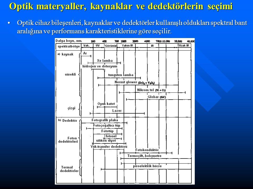 Optik materyaller, kaynaklar ve dedektörlerin seçimi Optik cihaz bileşenleri, kaynaklar ve dedektörler kullanışlı oldukları spektral bant aralığına ve