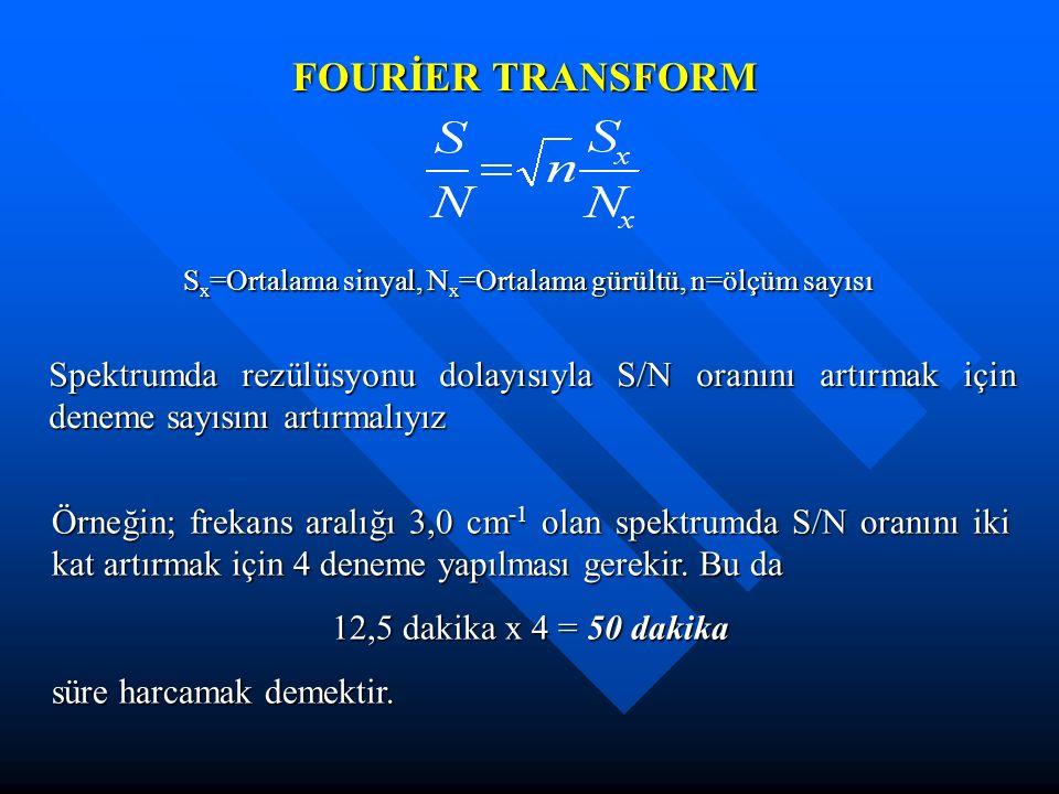 FOURİER TRANSFORM S x =Ortalama sinyal, N x =Ortalama gürültü, n=ölçüm sayısı Spektrumda rezülüsyonu dolayısıyla S/N oranını artırmak için deneme sayı
