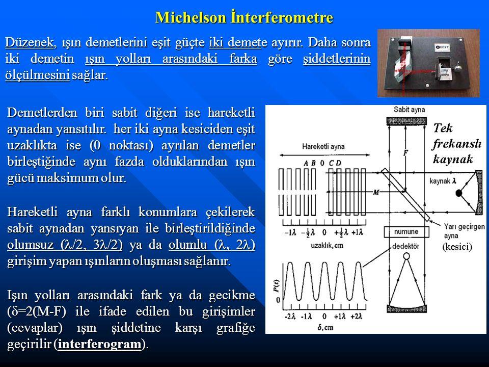 Düzenek, ışın demetlerini eşit güçte iki demete ayırır. Daha sonra iki demetin ışın yolları arasındaki farka göre şiddetlerinin ölçülmesini sağlar. De
