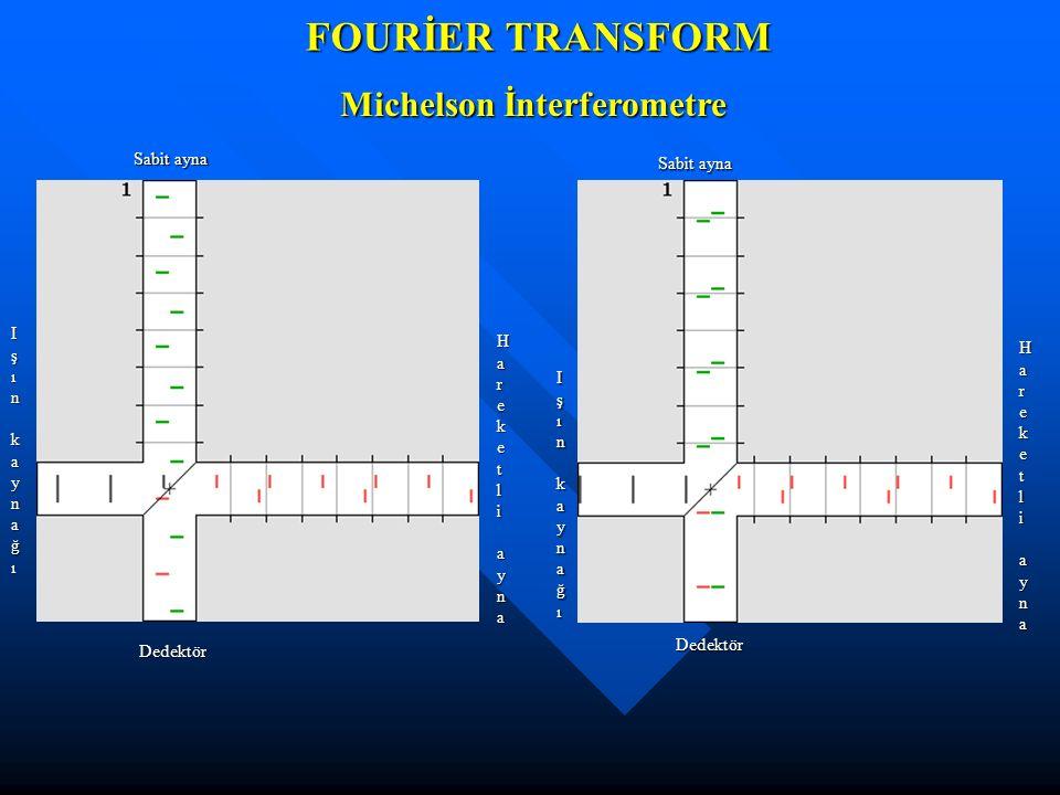 FOURİER TRANSFORM Michelson İnterferometre Sabit ayna Dedektör Hareketli aynaHareketli aynaHareketli aynaHareketli ayna Işın kaynağıIşın kaynağıIşın k