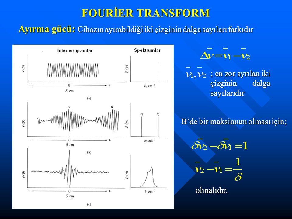 FOURİER TRANSFORM Ayırma gücü: Cihazın ayırabildiği iki çizginin dalga sayıları farkıdır ; en zor ayrılan iki çizginin dalga sayılarıdır B'de bir maks