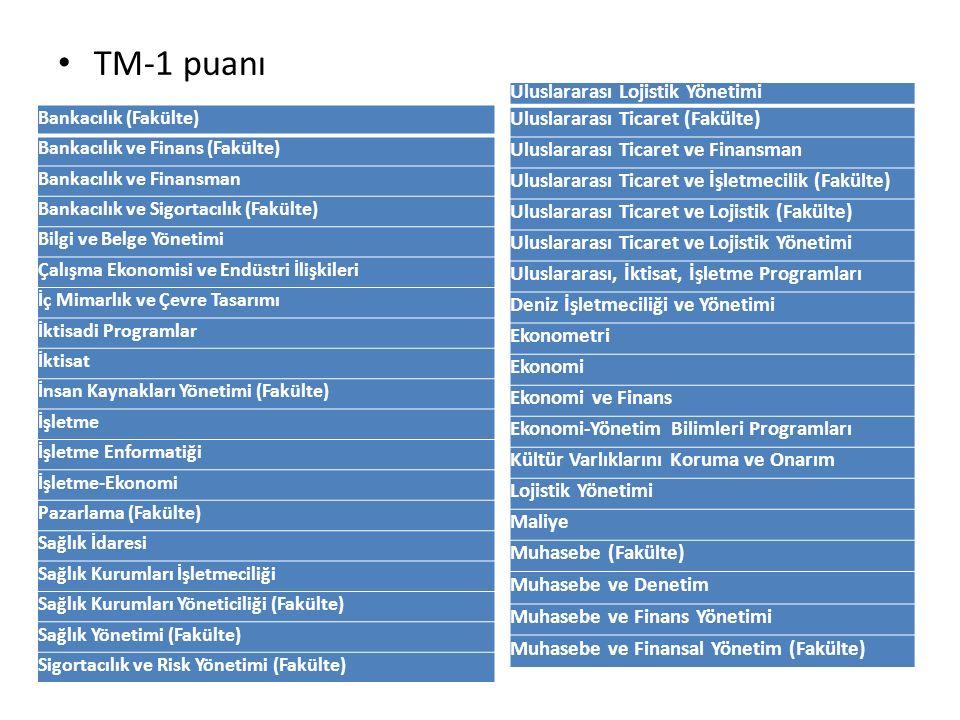 TM-1 puanı Bankacılık (Fakülte) Bankacılık ve Finans (Fakülte) Bankacılık ve Finansman Bankacılık ve Sigortacılık (Fakülte) Bilgi ve Belge Yönetimi Çalışma Ekonomisi ve Endüstri İlişkileri İç Mimarlık ve Çevre Tasarımı İktisadi Programlar İktisat İnsan Kaynakları Yönetimi (Fakülte) İşletme İşletme Enformatiği İşletme-Ekonomi Pazarlama (Fakülte) Sağlık İdaresi Sağlık Kurumları İşletmeciliği Sağlık Kurumları Yöneticiliği (Fakülte) Sağlık Yönetimi (Fakülte) Sigortacılık ve Risk Yönetimi (Fakülte) Uluslararası Lojistik Yönetimi Uluslararası Ticaret (Fakülte) Uluslararası Ticaret ve Finansman Uluslararası Ticaret ve İşletmecilik (Fakülte) Uluslararası Ticaret ve Lojistik (Fakülte) Uluslararası Ticaret ve Lojistik Yönetimi Uluslararası, İktisat, İşletme Programları Deniz İşletmeciliği ve Yönetimi Ekonometri Ekonomi Ekonomi ve Finans Ekonomi-Yönetim Bilimleri Programları Kültür Varlıklarını Koruma ve Onarım Lojistik Yönetimi Maliye Muhasebe (Fakülte) Muhasebe ve Denetim Muhasebe ve Finans Yönetimi Muhasebe ve Finansal Yönetim (Fakülte)