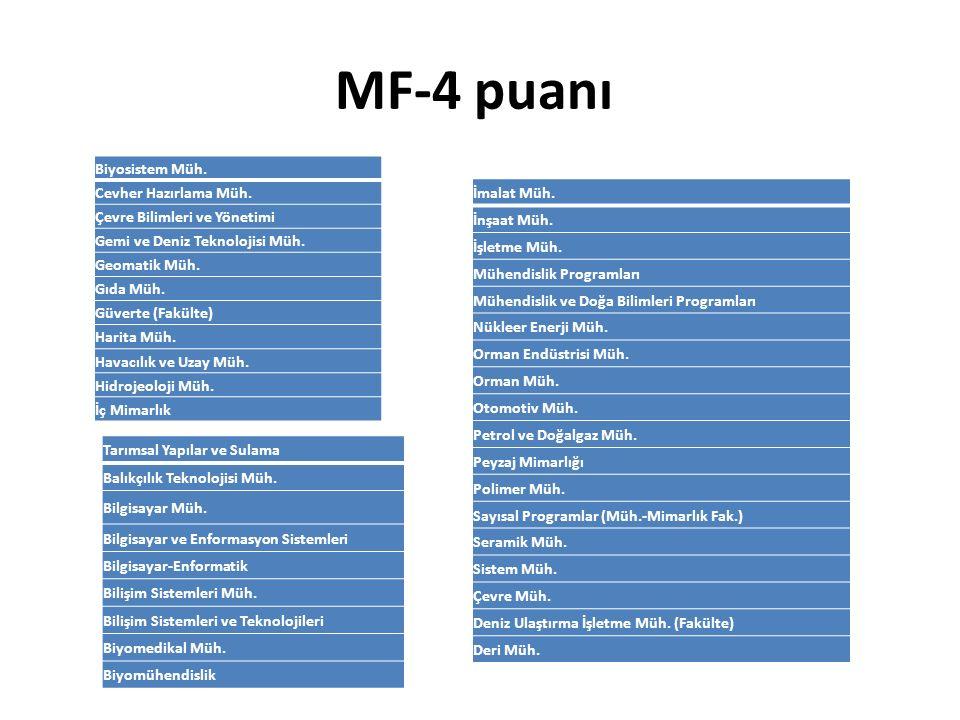 MF-4 puanı Tarımsal Yapılar ve Sulama Balıkçılık Teknolojisi Müh. Bilgisayar Müh. Bilgisayar ve Enformasyon Sistemleri Bilgisayar-Enformatik Bilişim S