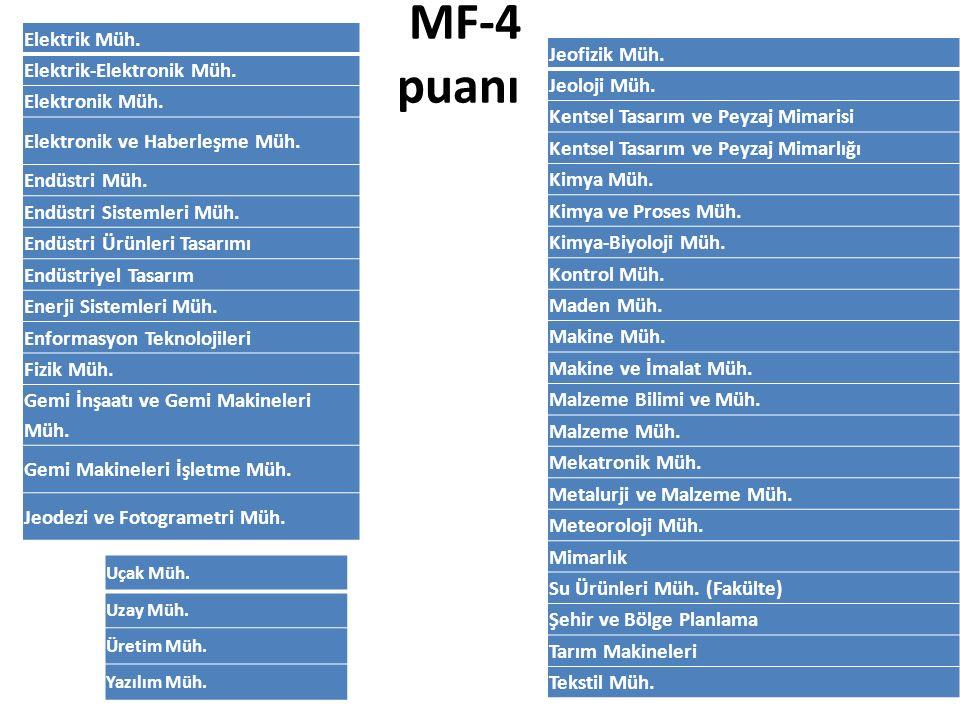 MF-4 puanı Elektrik Müh. Elektrik-Elektronik Müh. Elektronik Müh. Elektronik ve Haberleşme Müh. Endüstri Müh. Endüstri Sistemleri Müh. Endüstri Ürünle