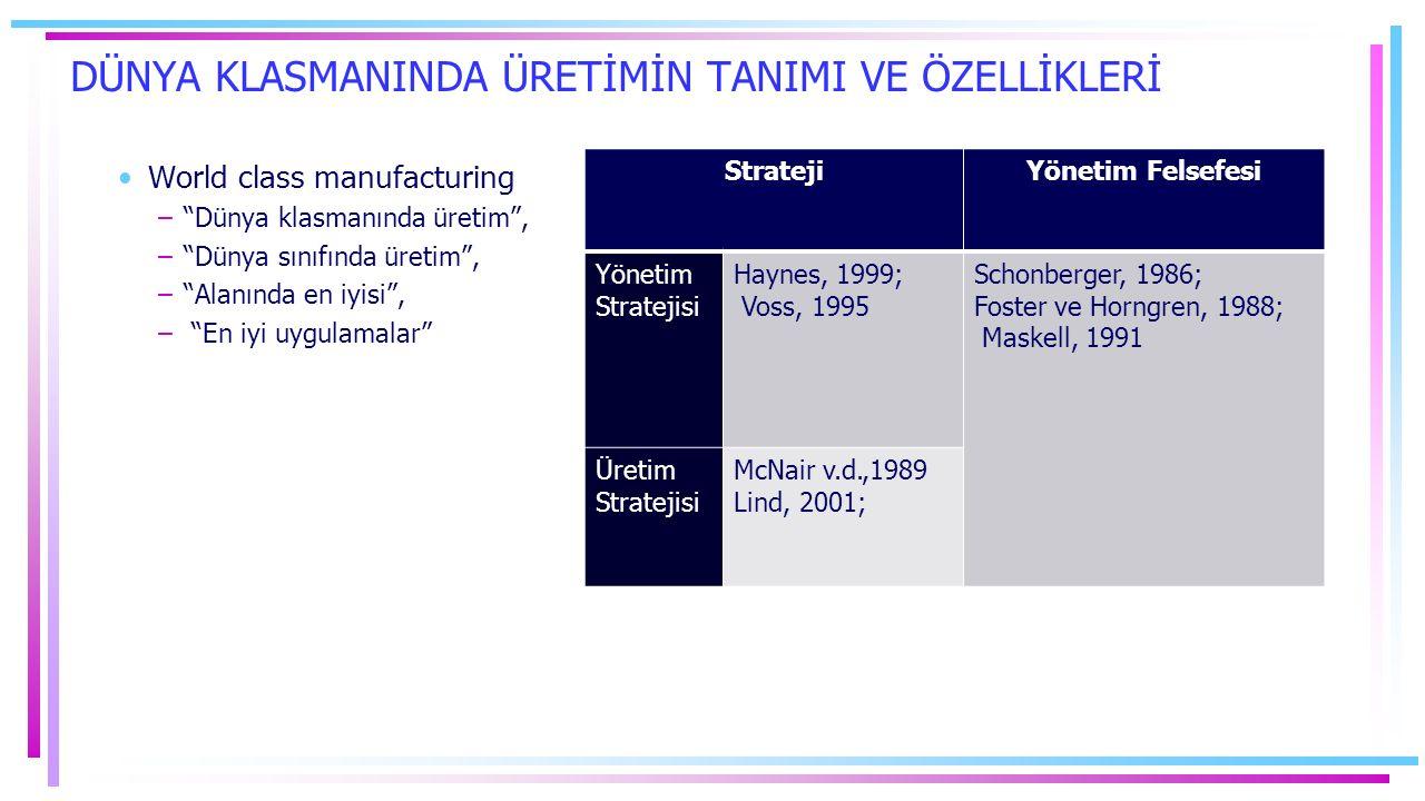 DÜNYA KLASMANINDA ÜRETİMİN TANIMI VE ÖZELLİKLERİ World class manufacturing – Dünya klasmanında üretim , – Dünya sınıfında üretim , – Alanında en iyisi , – En iyi uygulamalar StratejiYönetim Felsefesi Yönetim Stratejisi Haynes, 1999; Voss, 1995 Schonberger, 1986; Foster ve Horngren, 1988; Maskell, 1991 Üretim Stratejisi McNair v.d.,1989 Lind, 2001;