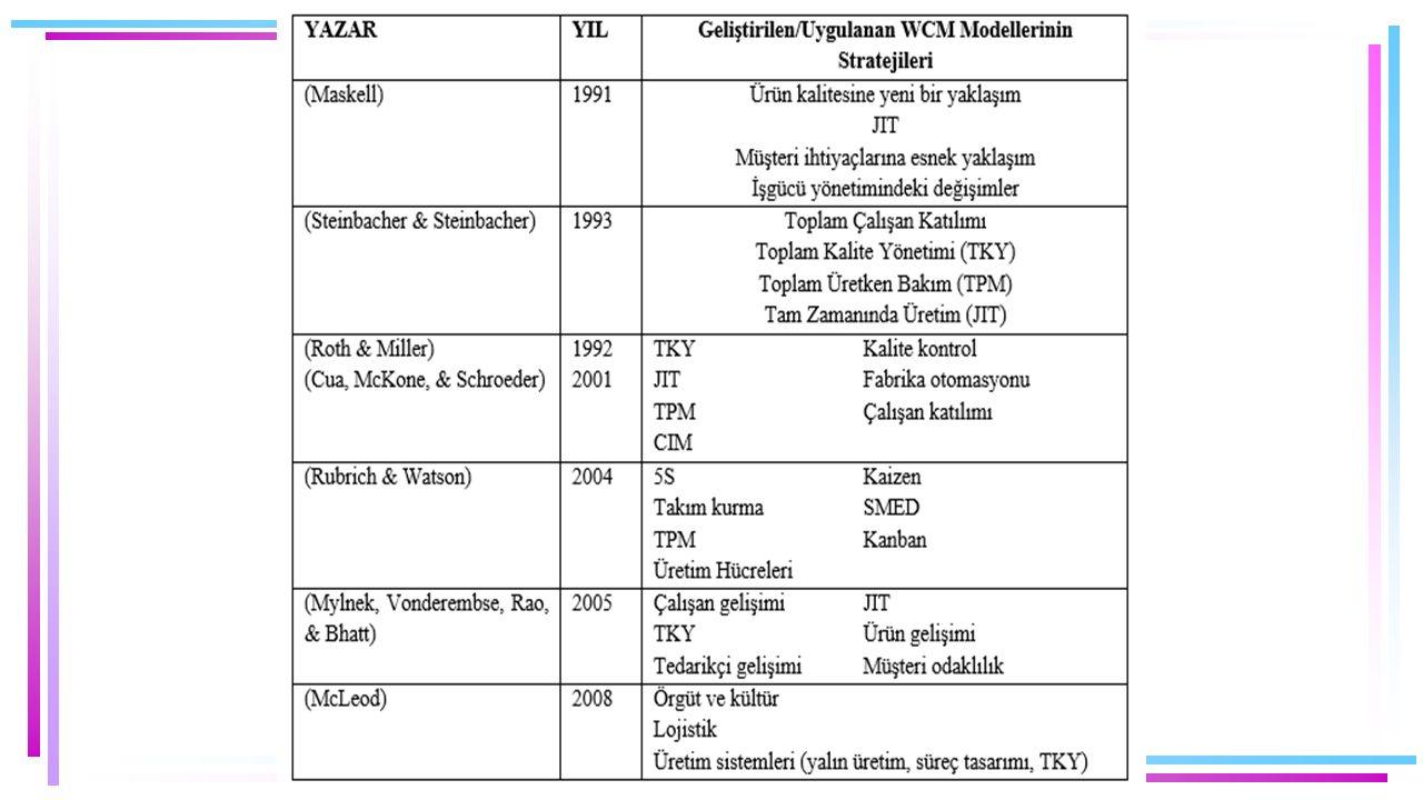WCM Modellerinin Ortak Özellikleri –WCM modeli bir bütün olarak ele alınır.