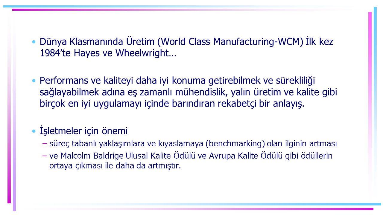 Dünya Klasmanında Üretim (World Class Manufacturing-WCM) İlk kez 1984'te Hayes ve Wheelwright… Performans ve kaliteyi daha iyi konuma getirebilmek ve sürekliliği sağlayabilmek adına eş zamanlı mühendislik, yalın üretim ve kalite gibi birçok en iyi uygulamayı içinde barındıran rekabetçi bir anlayış.