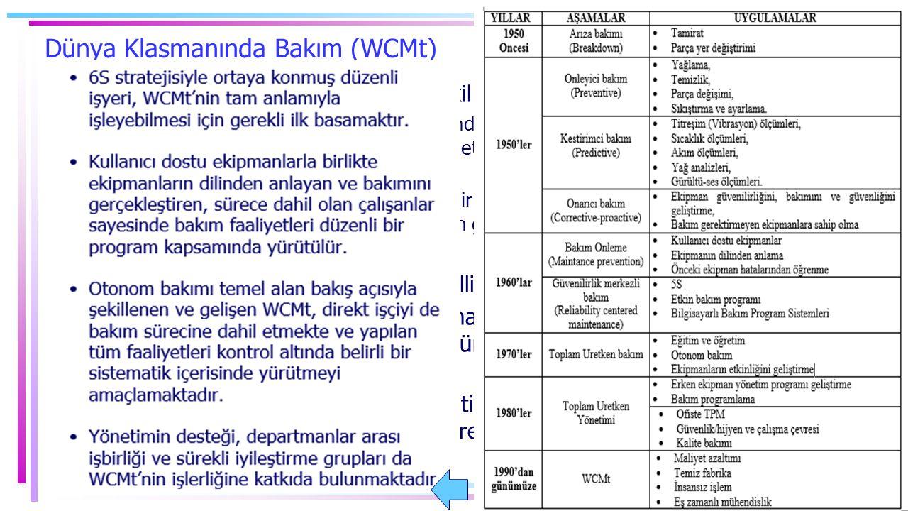 Dünya Klasmanında Bakım (WCMt) TPM, WCM stratejilerinin temelini teşkil eder.