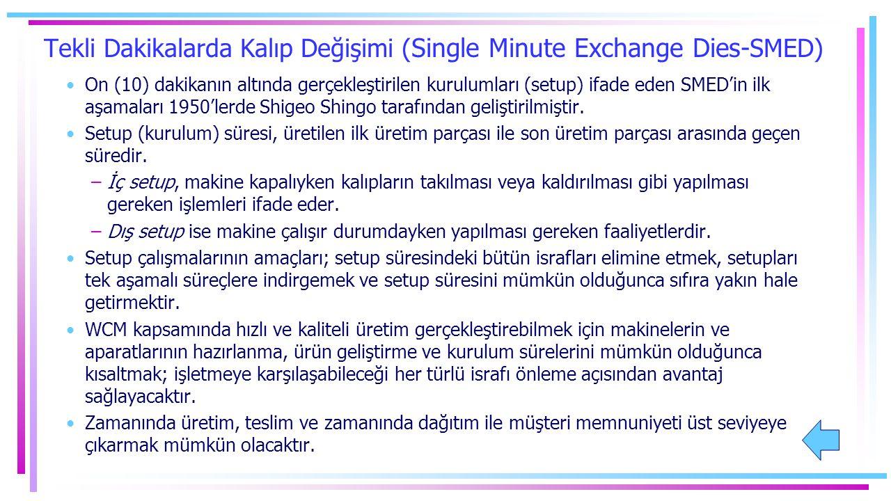 Tekli Dakikalarda Kalıp Değişimi ( Single Minute Exchange Dies- SMED) On (10) dakikanın altında gerçekleştirilen kurulumları (setup) ifade eden SMED'in ilk aşamaları 1950'lerde Shigeo Shingo tarafından geliştirilmiştir.